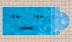 Pool Sizes